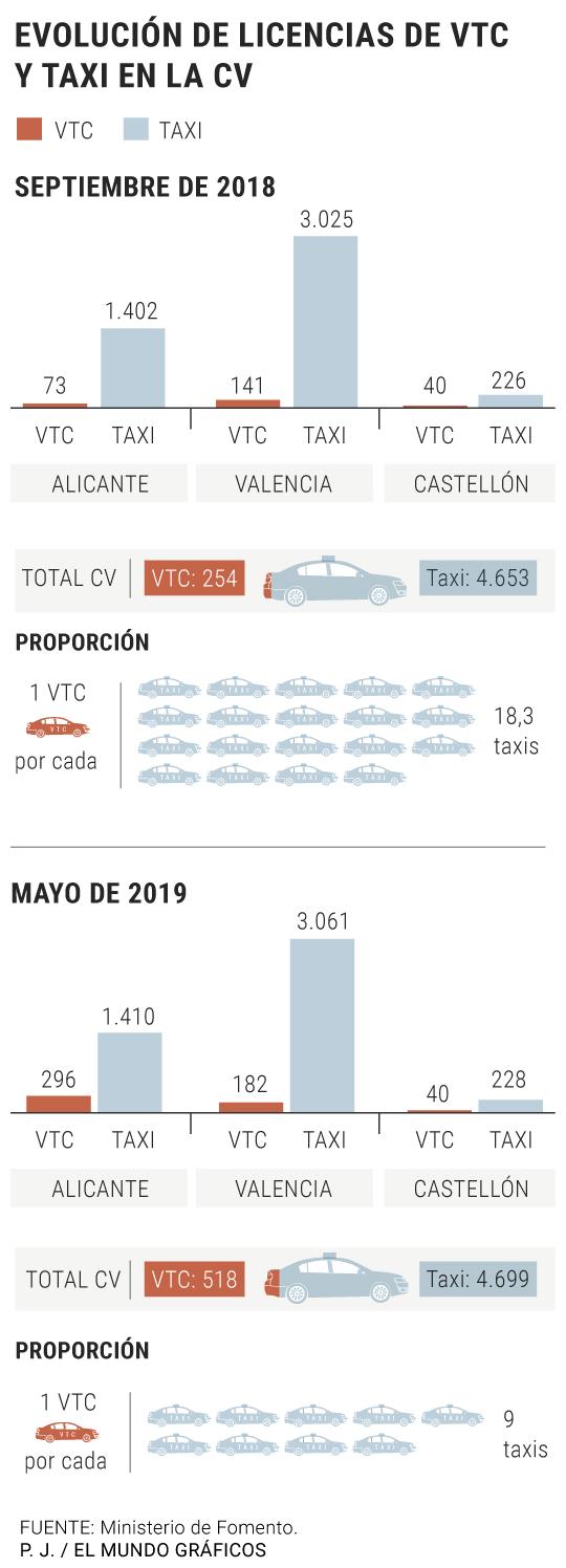 La Comunidad Valenciana ya tiene 518 VTC