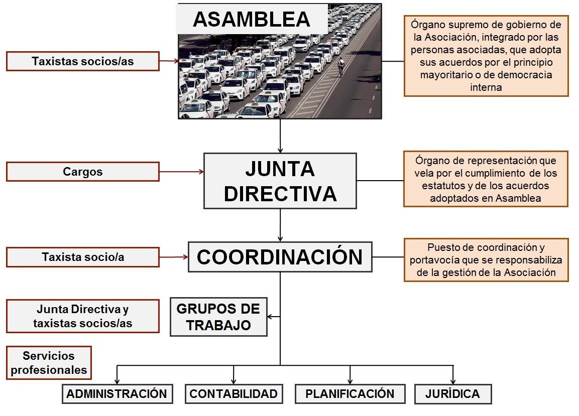 Asóciate a Taxi Project 2.0